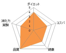 Kou-soの分析